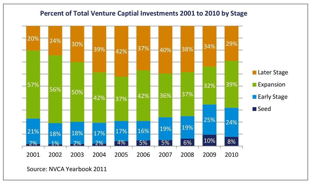 Green Shoots: The Embrace of Seed Stage Investing by Traditional VCs