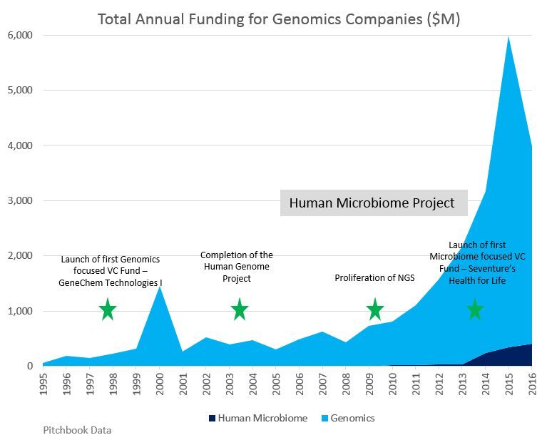 The Human Microbiome: As Investors Take Notice, So Should
