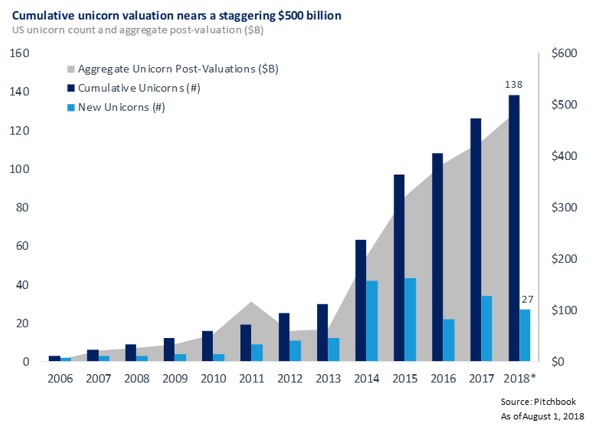 Image result for images of lyft's valuation growth on funding rounds
