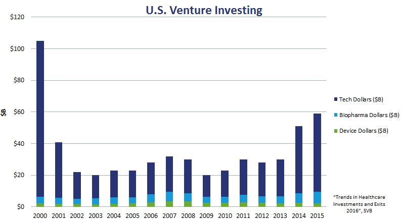 An Eye Popping $10B exit! In healthcare, nonetheless…