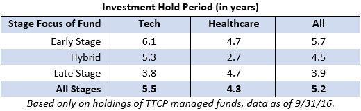 VC Hold Times: Healthcare Shorter Than Technology?