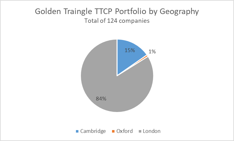 Golden Triangle TTCP Portfolio by Geography