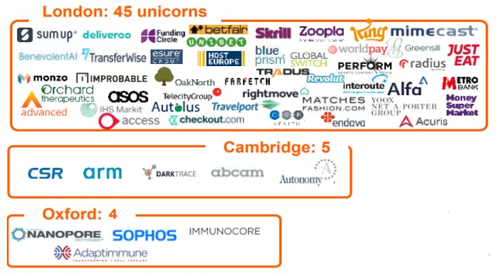 London: 45 unicorns