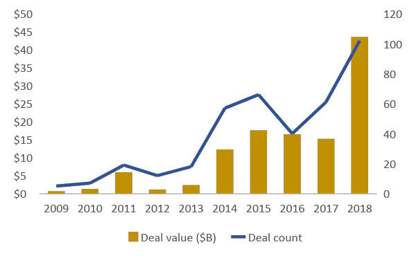 Non-traditional investor participation in VC deals