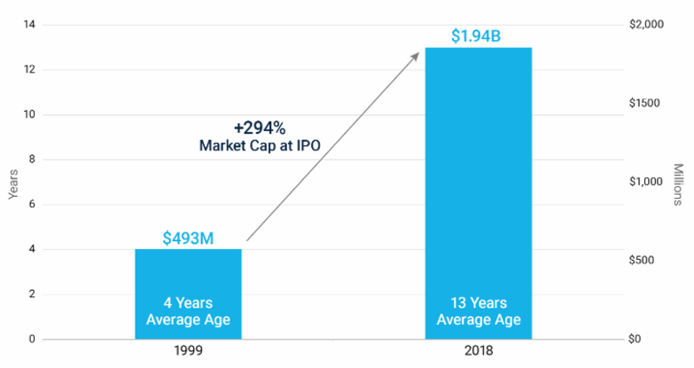 Private company median age and market cap at IPO