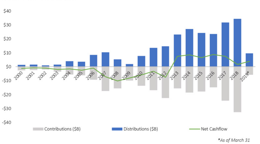 Secondary transaction contributions accounted for $16B in 2013 vs. $33B in 2018 (15% CAGR)