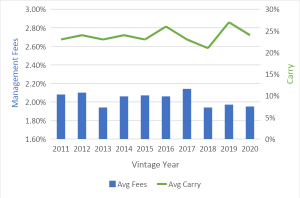Management Fees / Vintage Year Chart