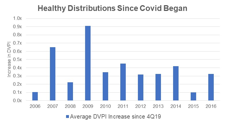 Healthy Distributions Since Covid Began