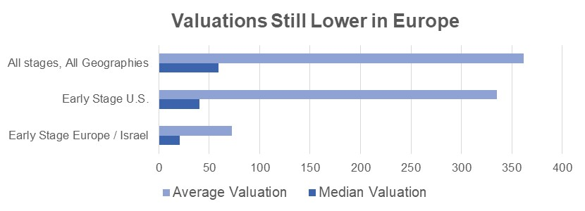Valuations Still Lower in Europe