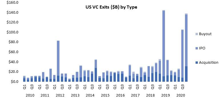 US VC Exits ($B) by Type