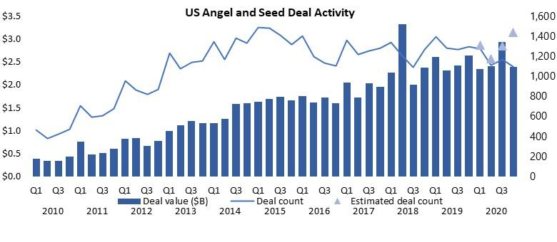 US Angel and Seed Deal Activity