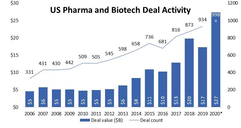 US Pharma and Biotech Deal Activity
