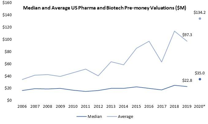 Median and Average US Pharma and Biotech Pre-money Valuations ($M)