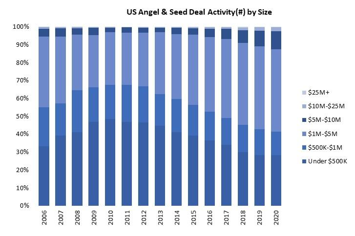 US Angel & Seed Deal Activity (#) by Size